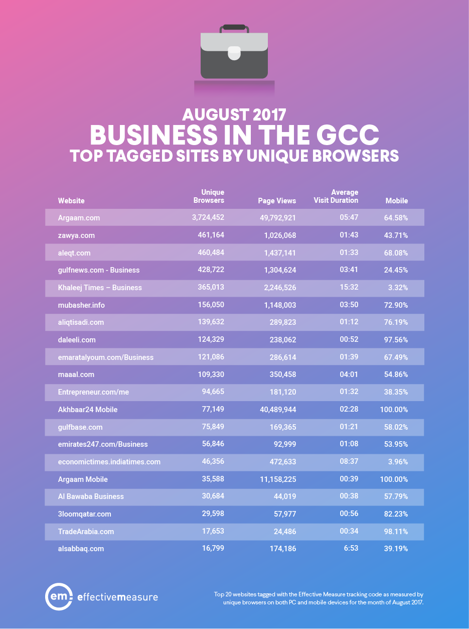 200709 GCC Top 20 Business.png