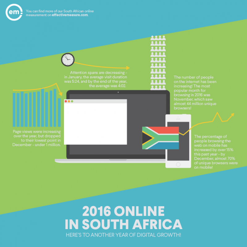 South Africa Online - 2016