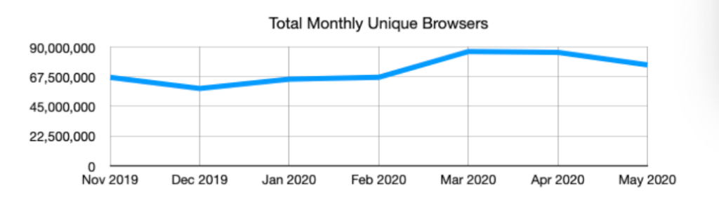 Total monthly Unique Browsers