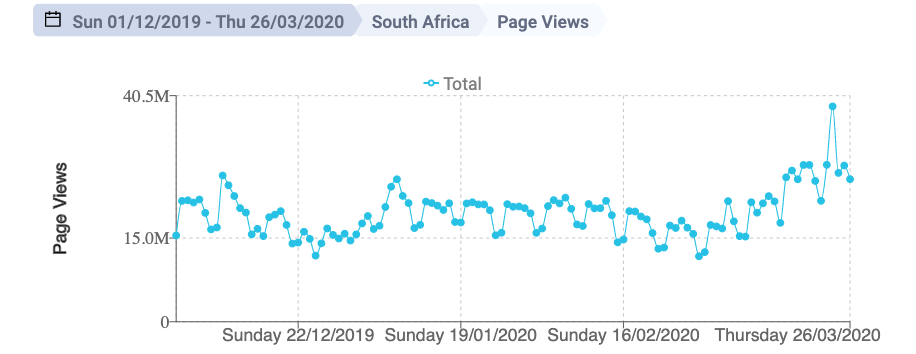 Narratiive South Africa Page Views March 2020