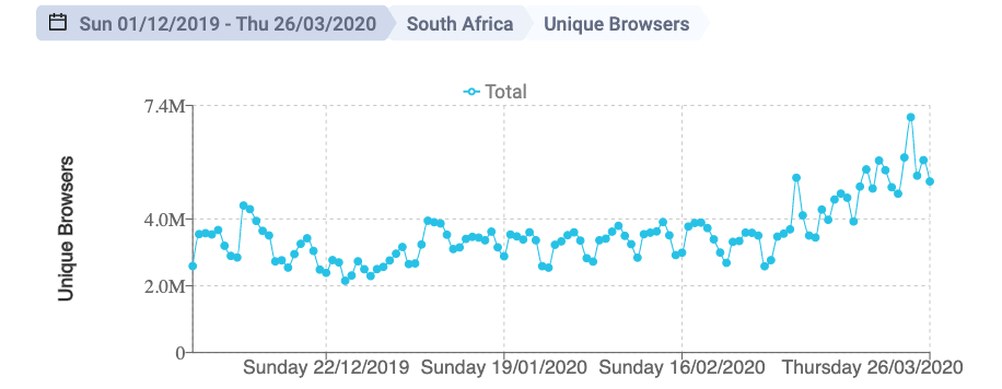 Narratiive Market Insights South Africa Unique Browsers March 2020