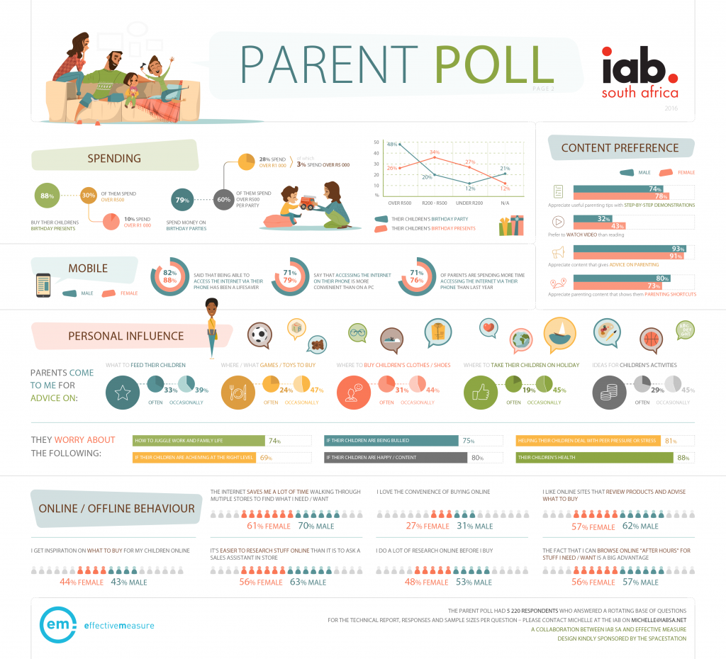 Parent Poll Infographic Page 2