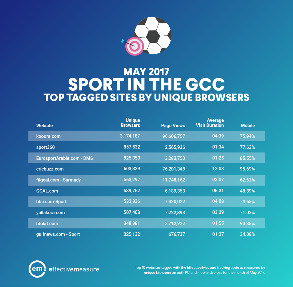 Top Sports in GCC - May 2017-1.png