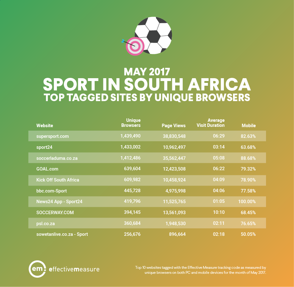 Top Sports in South Africa - May 2017.png