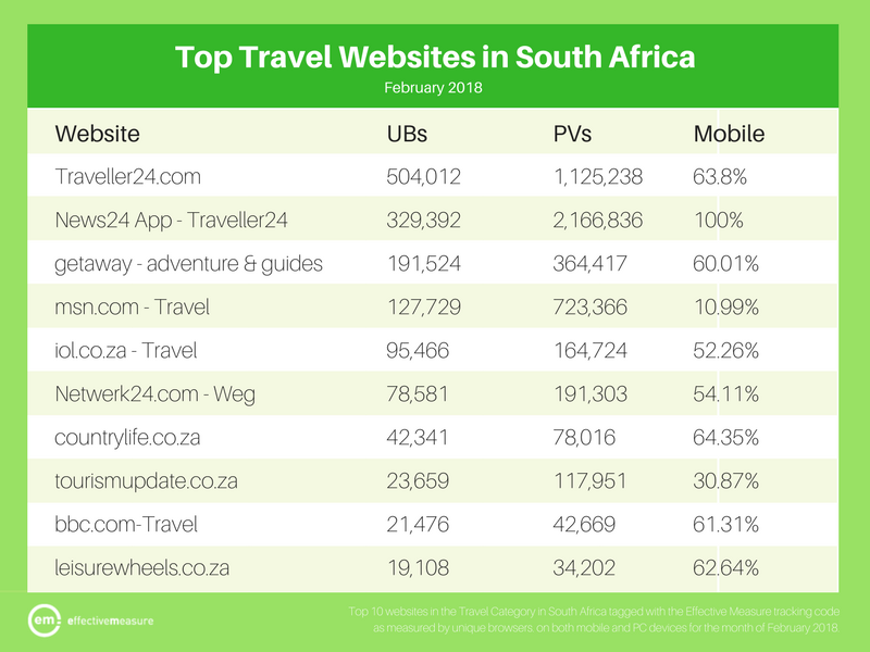 Top Travel Websites in South Africa - February 2018 (1).png