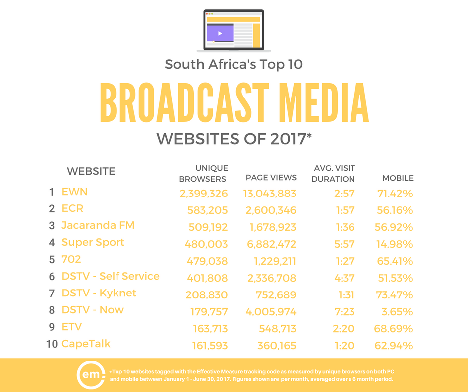 ZA Top 10 Broadcast Media sites.png