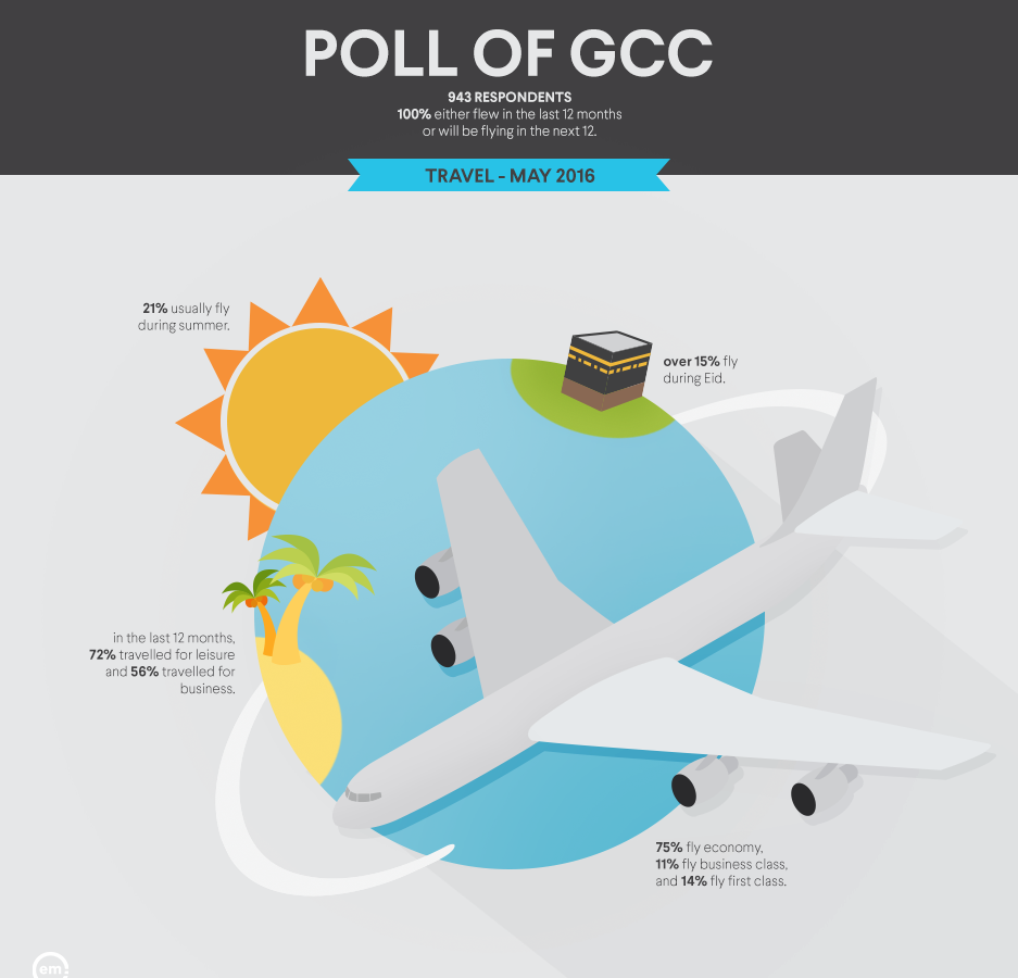 gcc poll may 2016 travel
