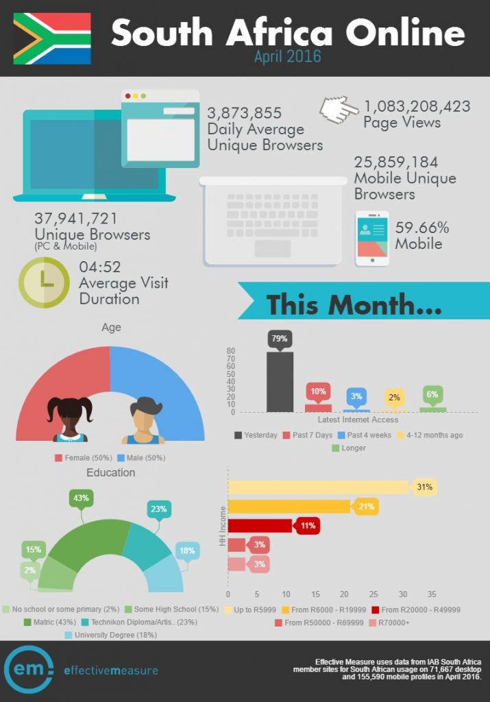 monthly-iab-infographic-April 2016